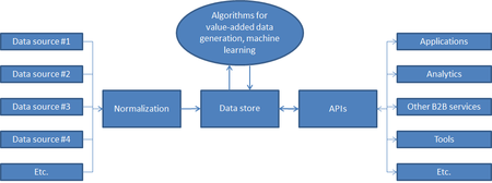 Machinelearningsystem
